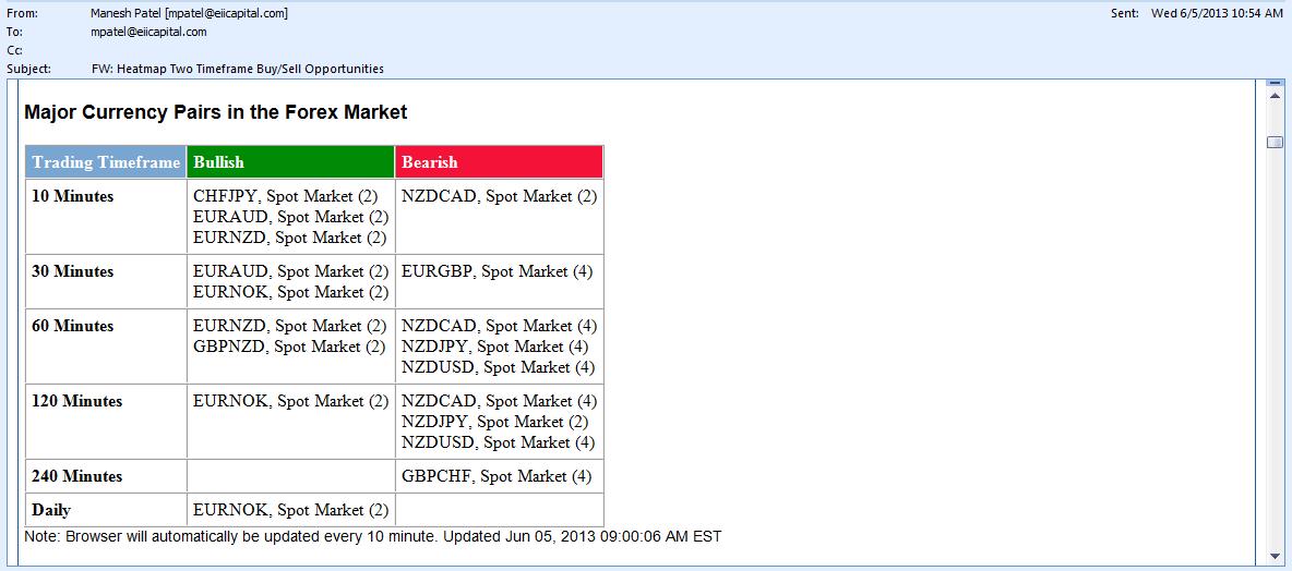 ECN Forex Broker  ECN Forex Trading  Foreign Exchange