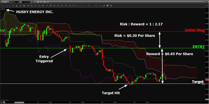 Ichimoku Canadian Stock Trade of the Week 9-30-13, HUSKY