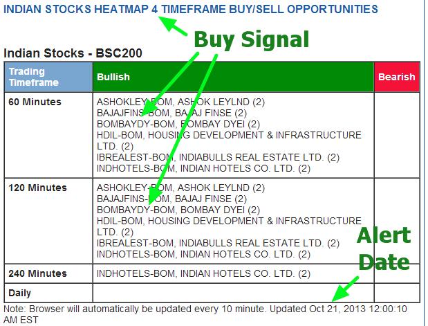 Ichimoku stock trading system