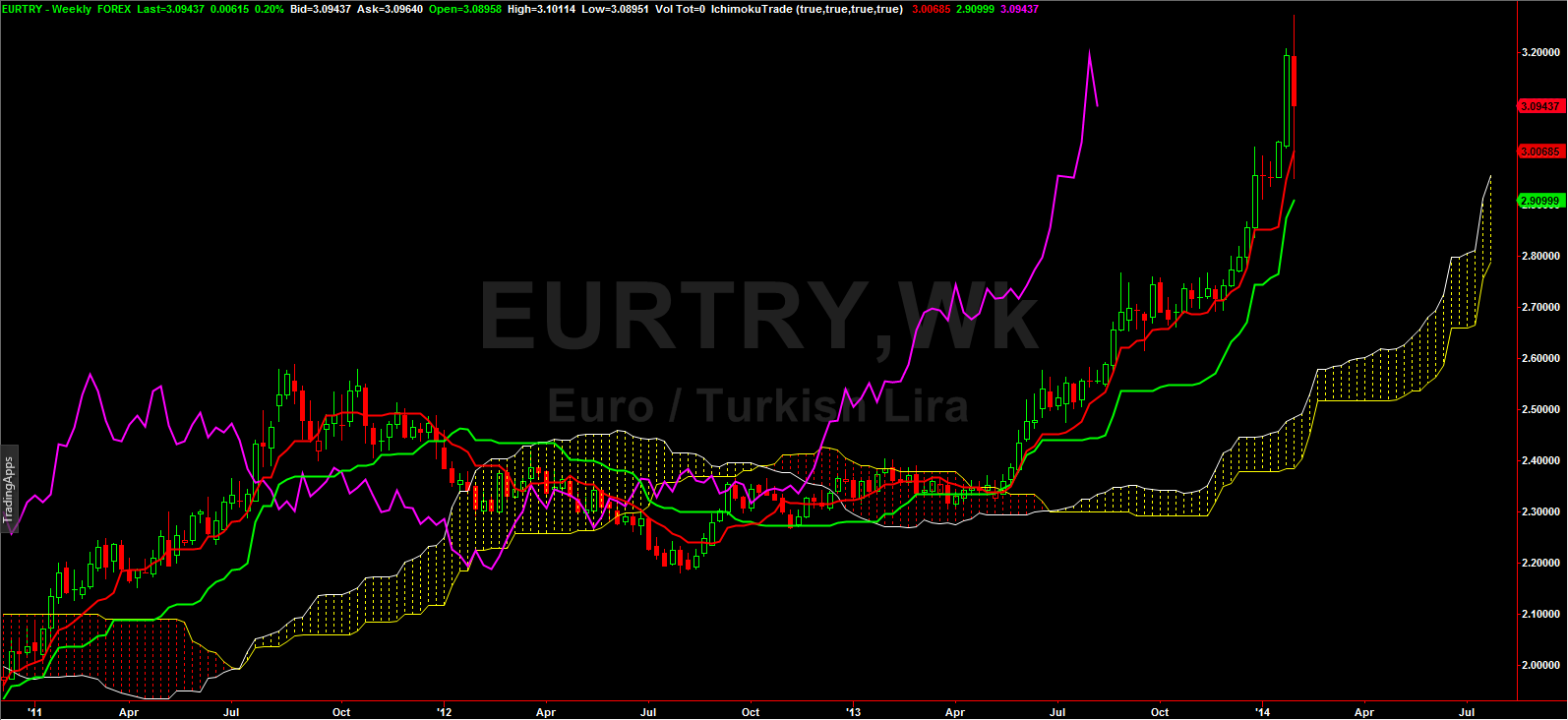 Blog_currency_eurtry_chart.