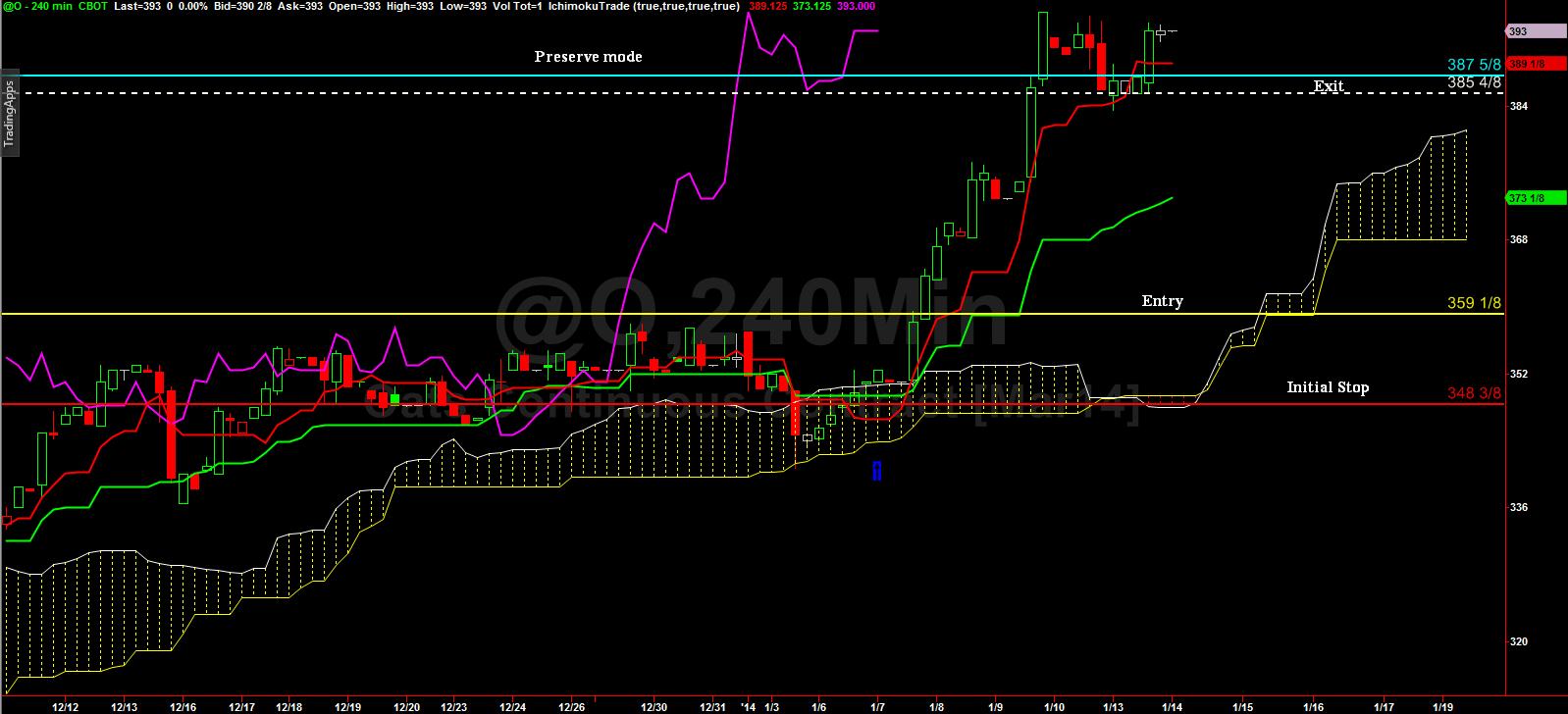 Weekly_future_jan10_2014_chart