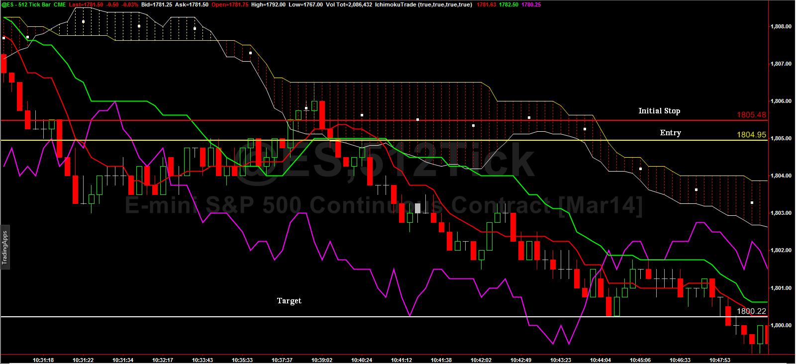 Weekly_future_jan27_2014_chart