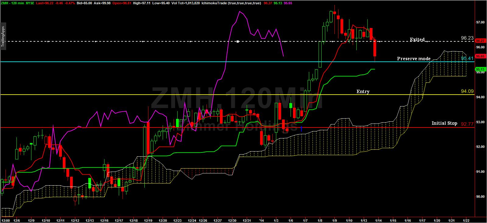 Weekly_stock_jan10_2014_chart