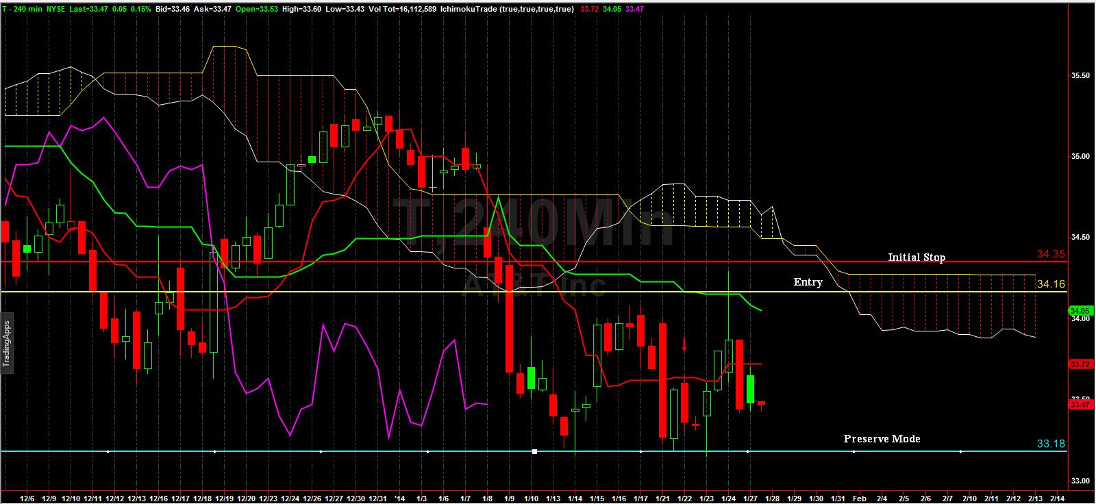 Weekly_stock_jan27_2014_chart