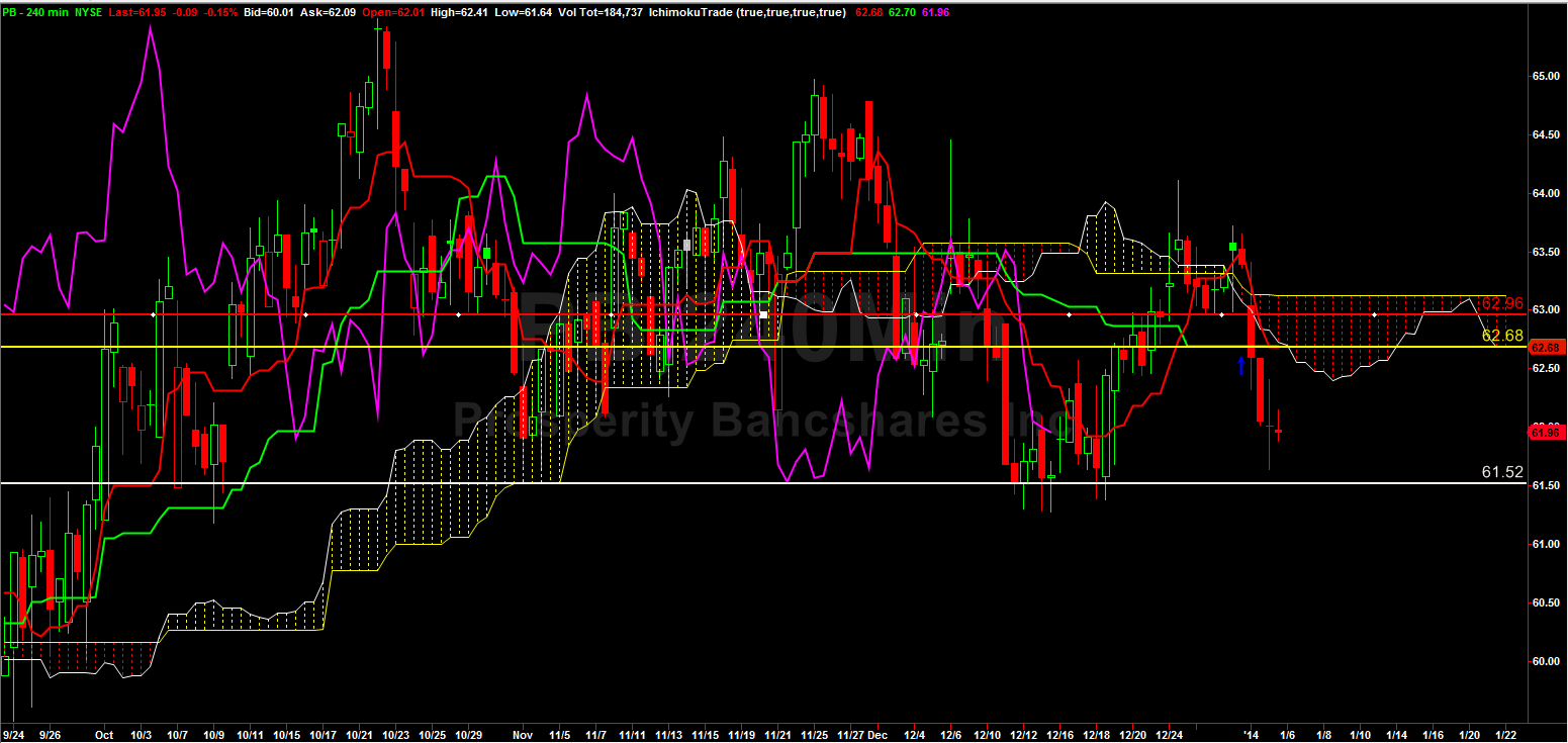 Weekly_stock_jan3_2014_chart
