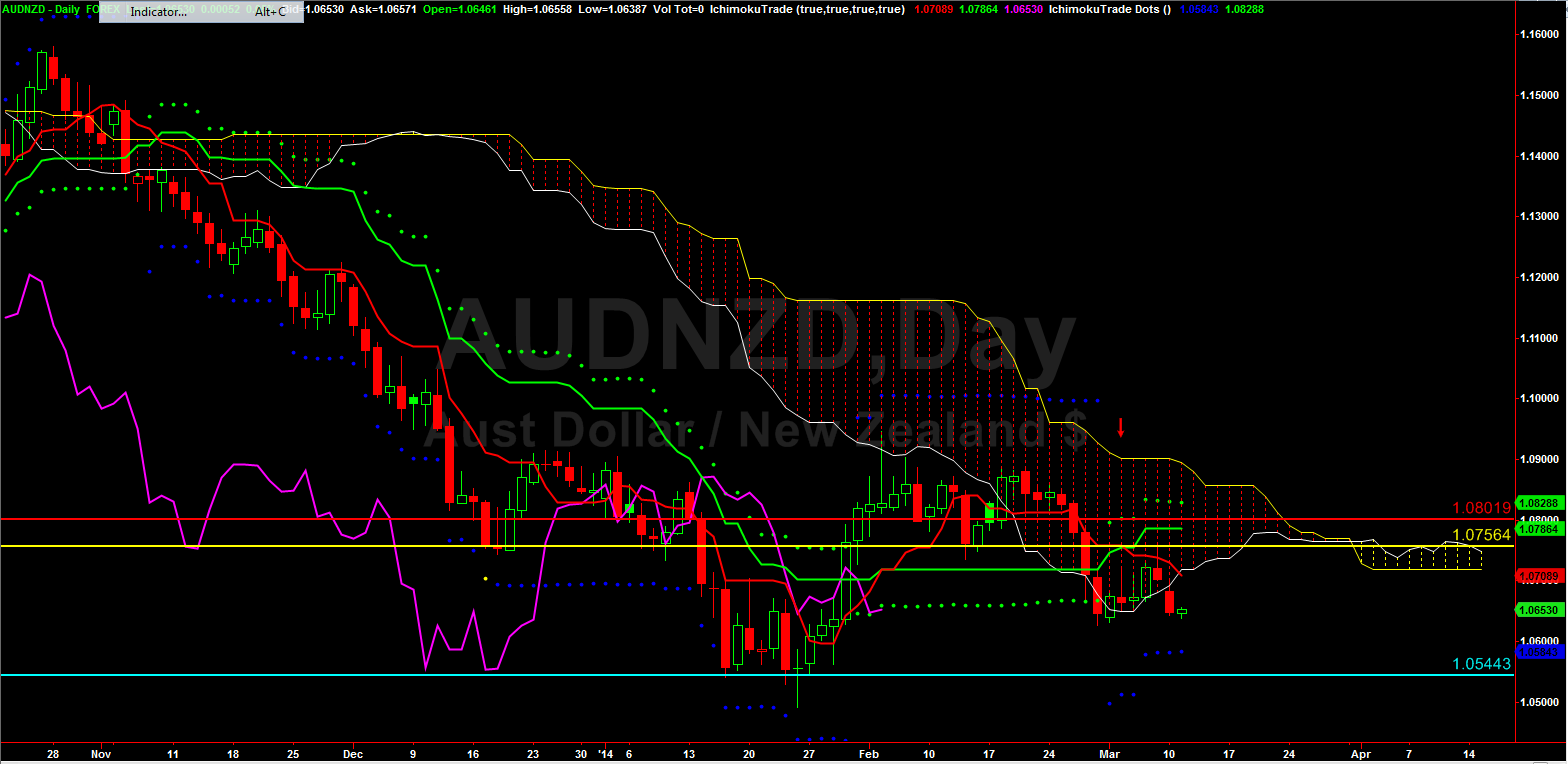 Weekly_currency_mar7_2014_chart