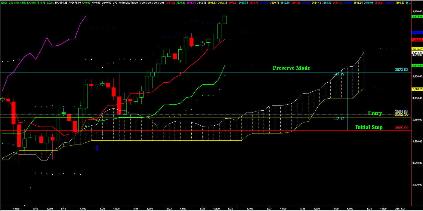 weekly_future_5_23_14_chart