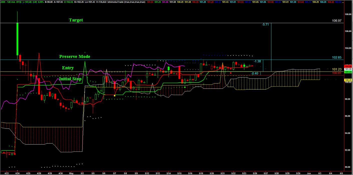 weekly_stock_5_23_14_chart