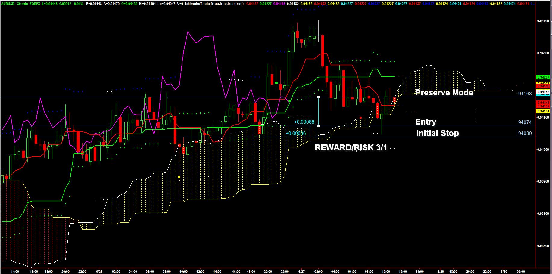 AUD.USD_7xBUY_chart