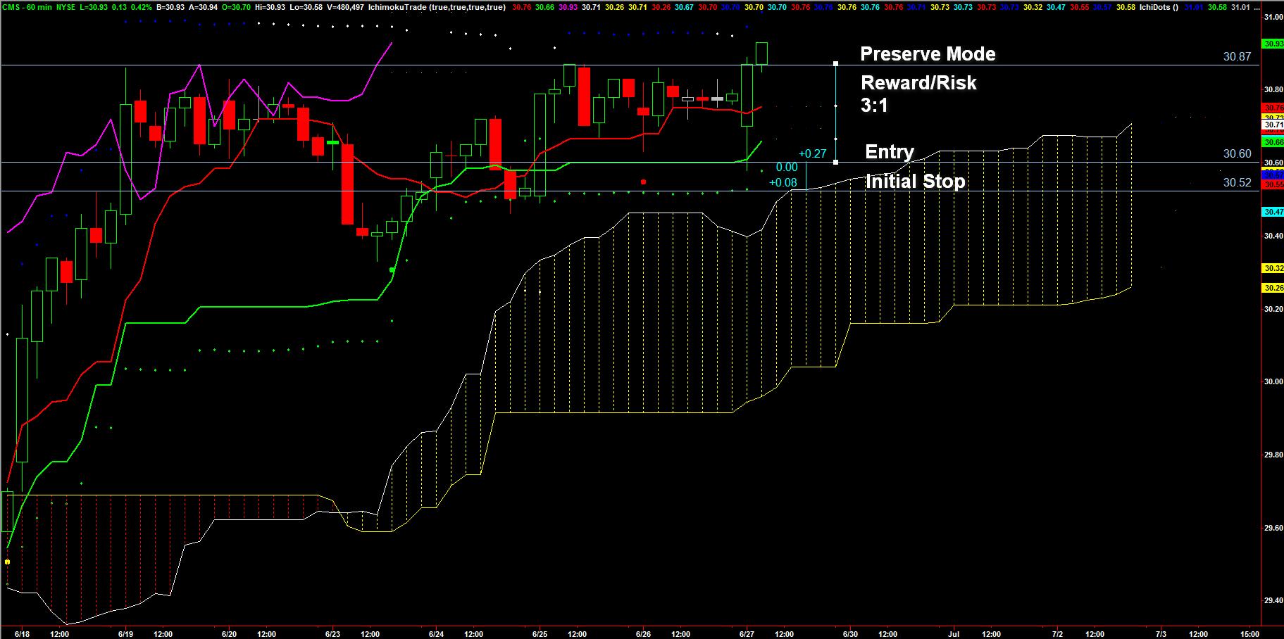 CMS_STOCK_7xBUY_Chart