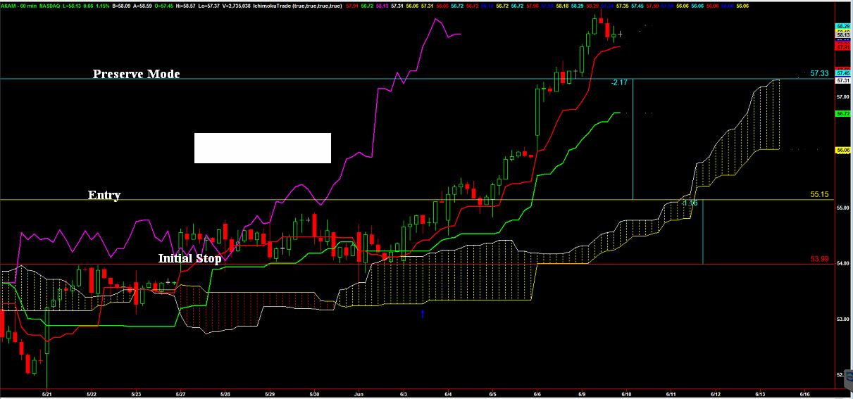 weekly_stock_6_6_14_chart