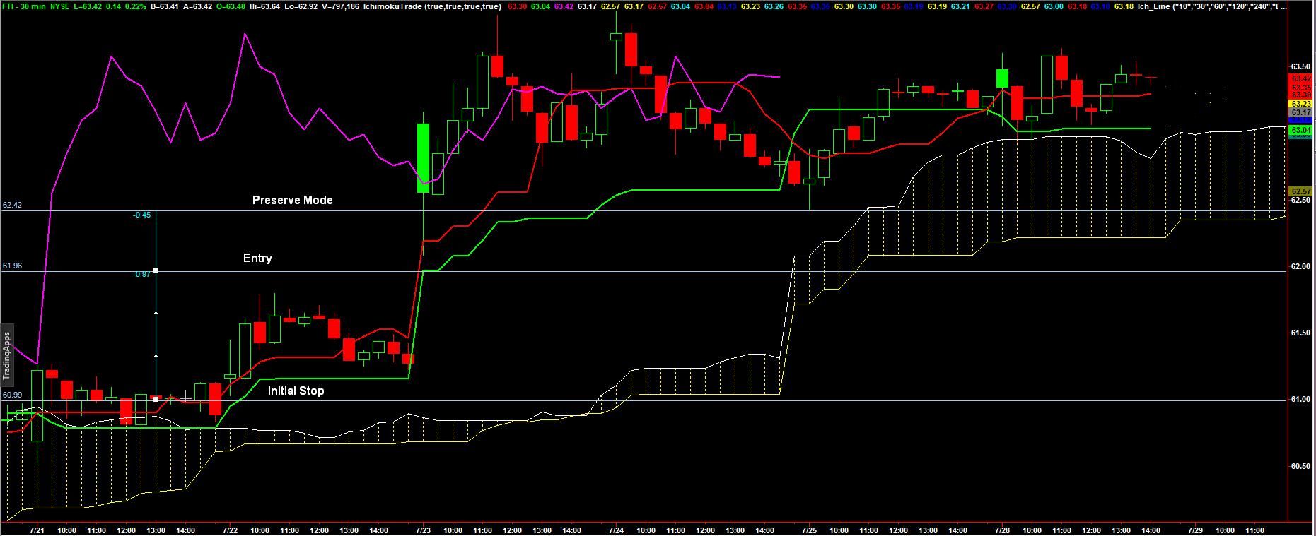 070414_stock_trade_week_chart