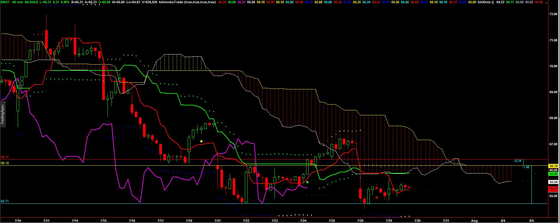 072914_MNST_chart