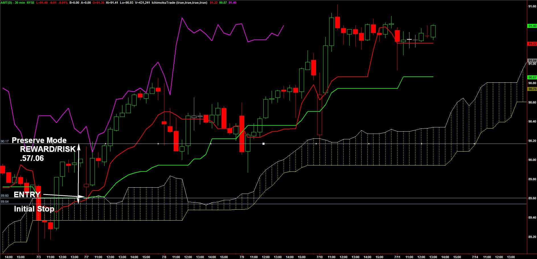 AMT_STOCK_Chart