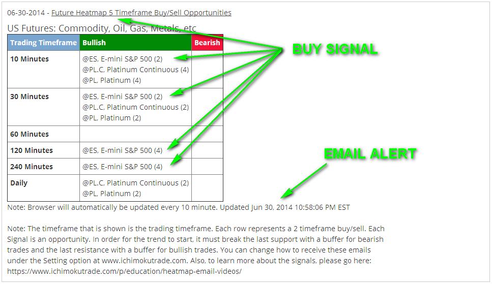 ES 5xBuy email alert