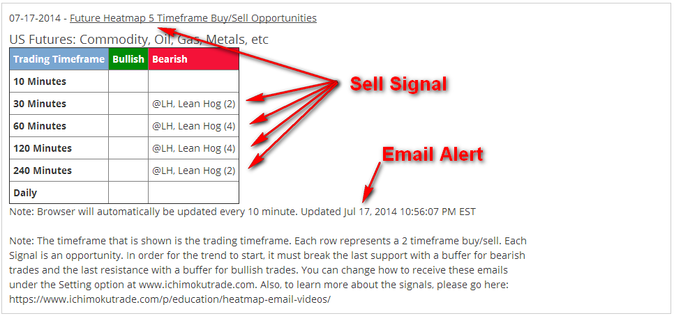 Future_5xSell_emailalert