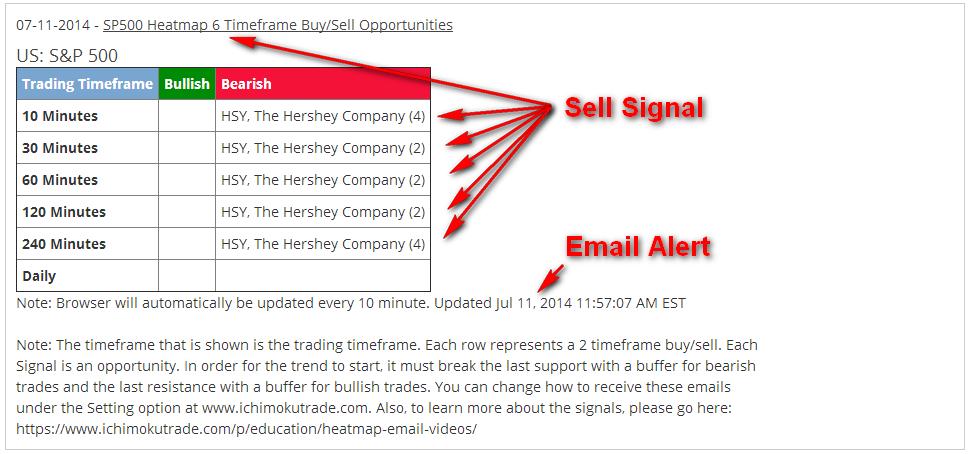 STOCK_6xSell_EmailAlert