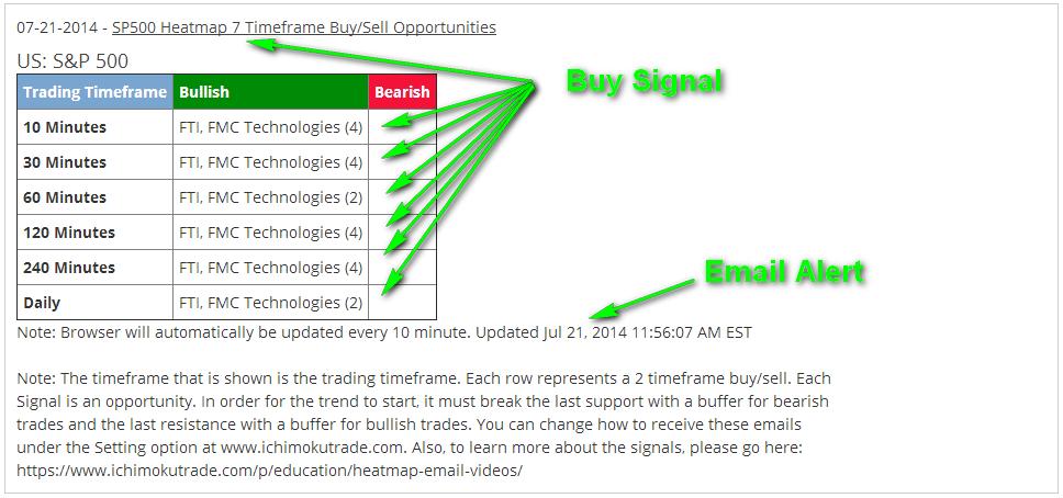 Stock_FTI30m(4)_5xBUY_EmailAlert