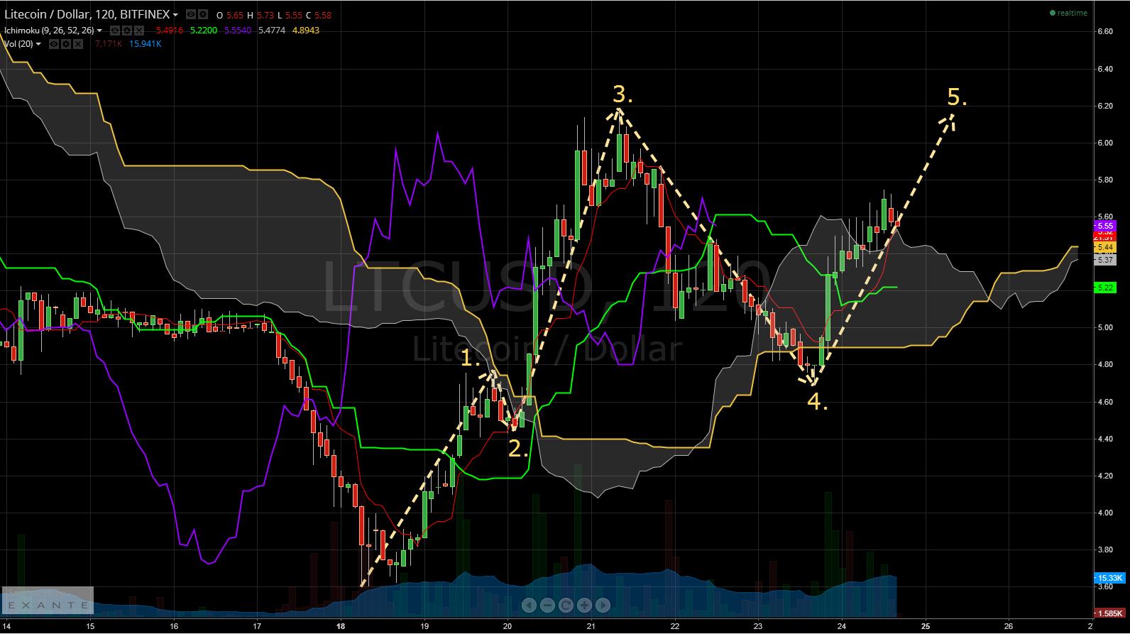 LTCUSD Wave Pattern 8-24-2014