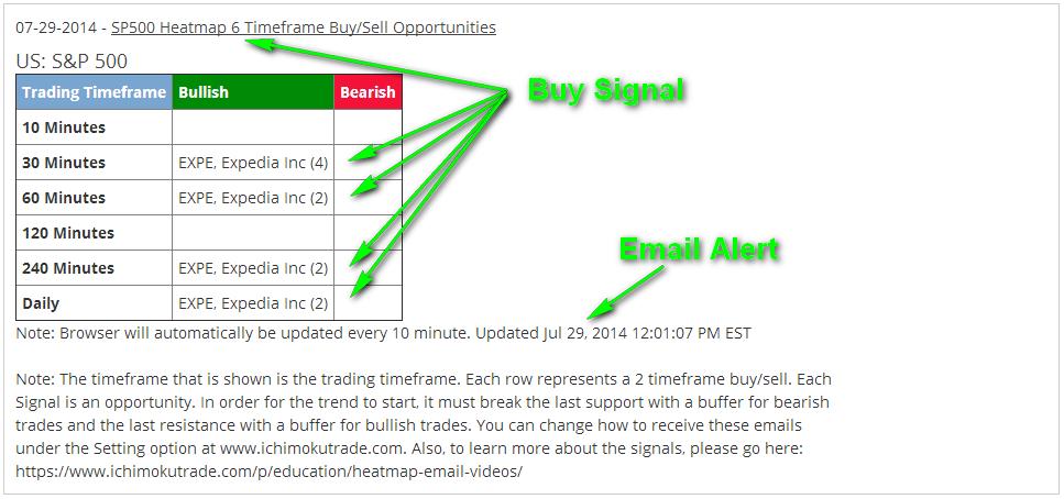 Stock_EXPE_EmailAlert