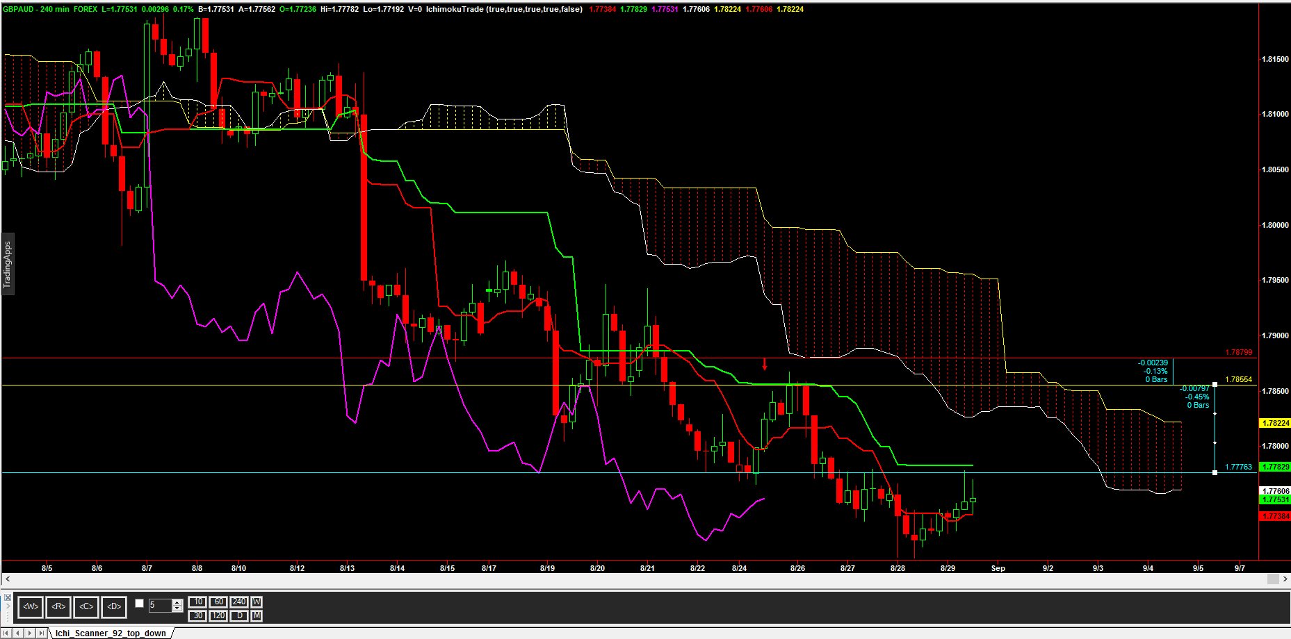 aug29_currency_chart