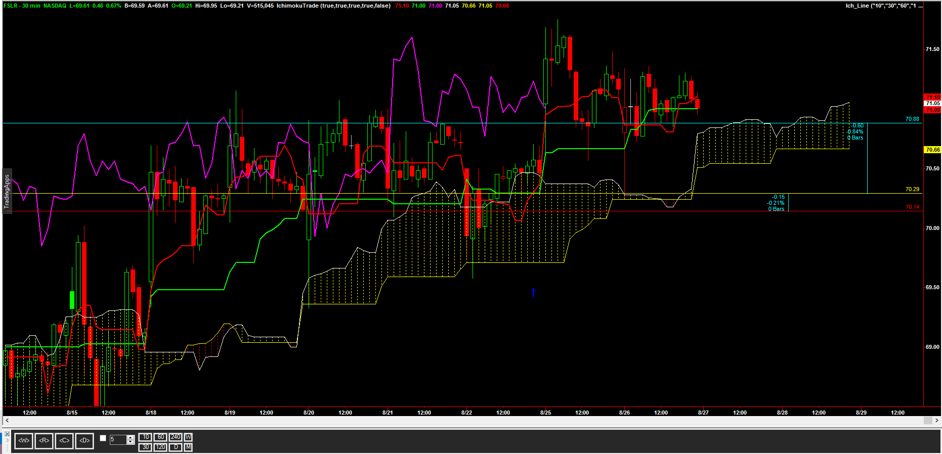 aug29_stock_chart