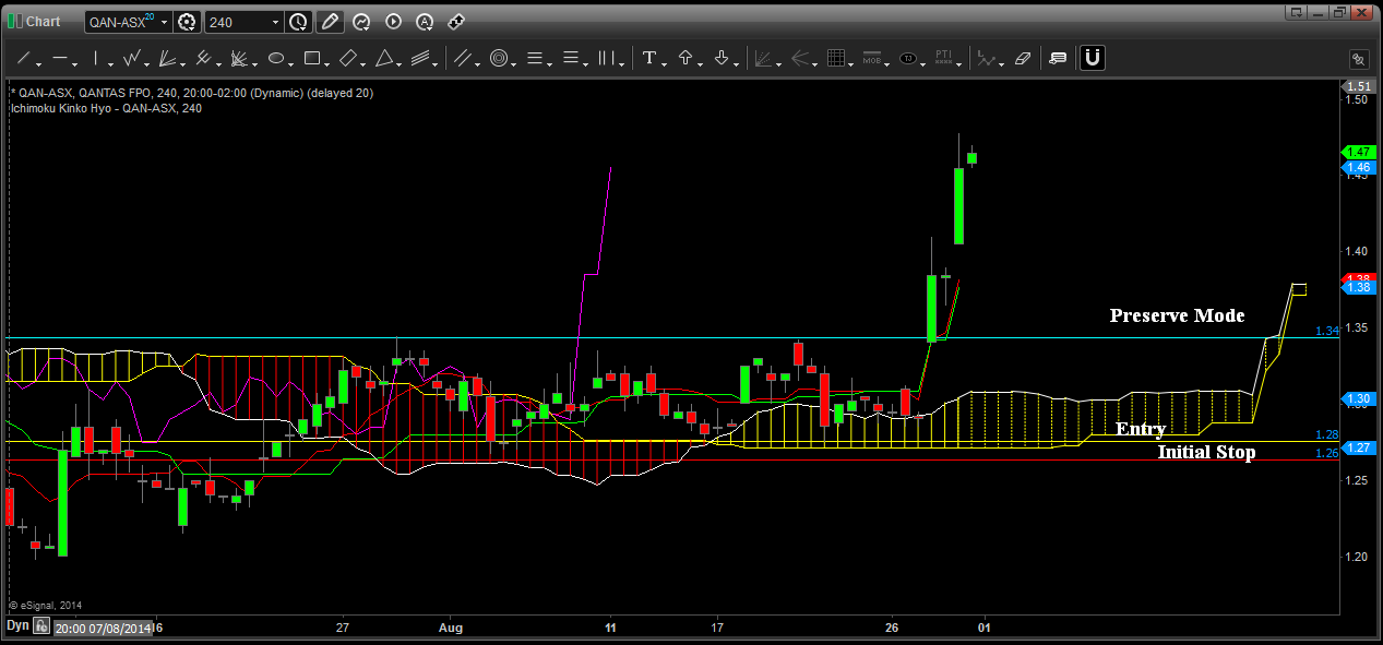 weekly_aust_stock_8_29_14_chart2