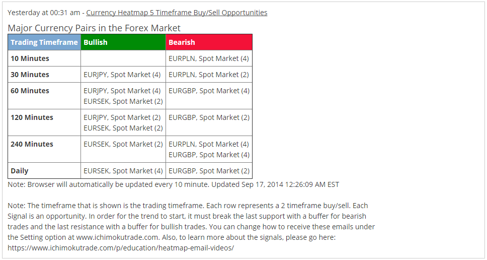 CURRENCY EURGBP 4hr BO Email ALert 9.17.14
