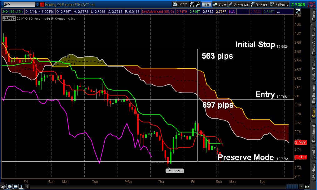 Futures HO 2hrBO Chart-1
