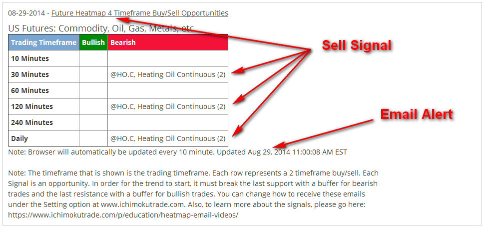 Futures_HO_4xsell emailalert