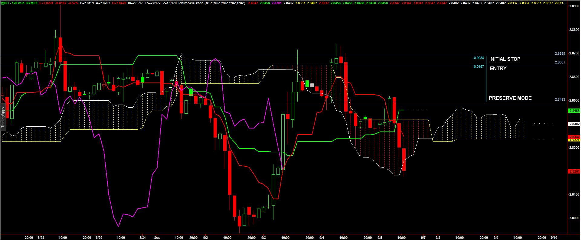 Futures_HO_Chart