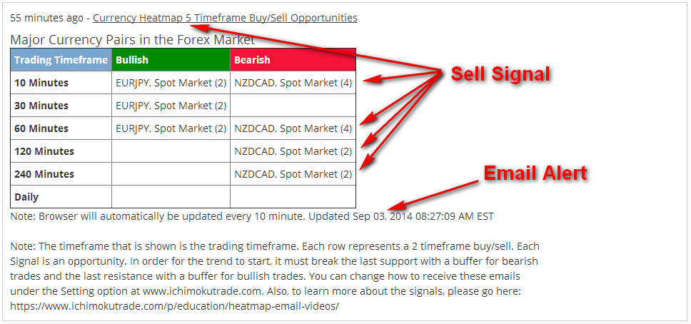 NZD.CAD 5xSell email alert