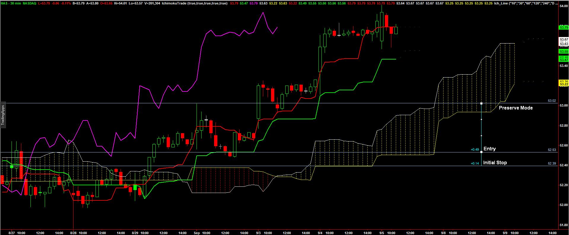 Stock_Has_Chart