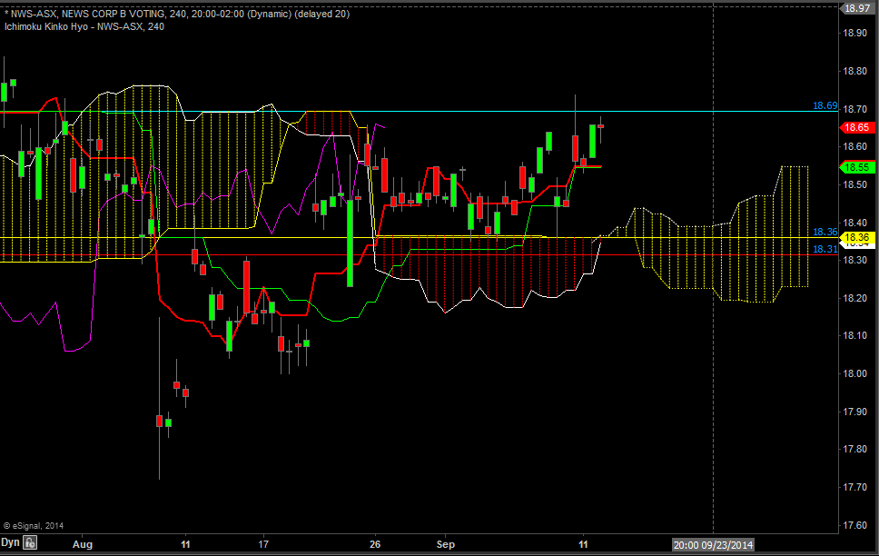 weekly_aust_stock_9_12_14_chart