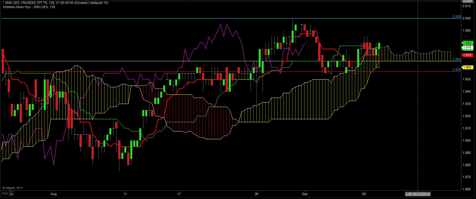 weekly_singapore_stock_9_9_14_chart