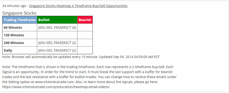 weekly_singapore_stock_9_9_14_email