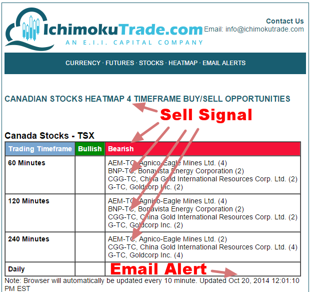 Canadian stocks with weekly options