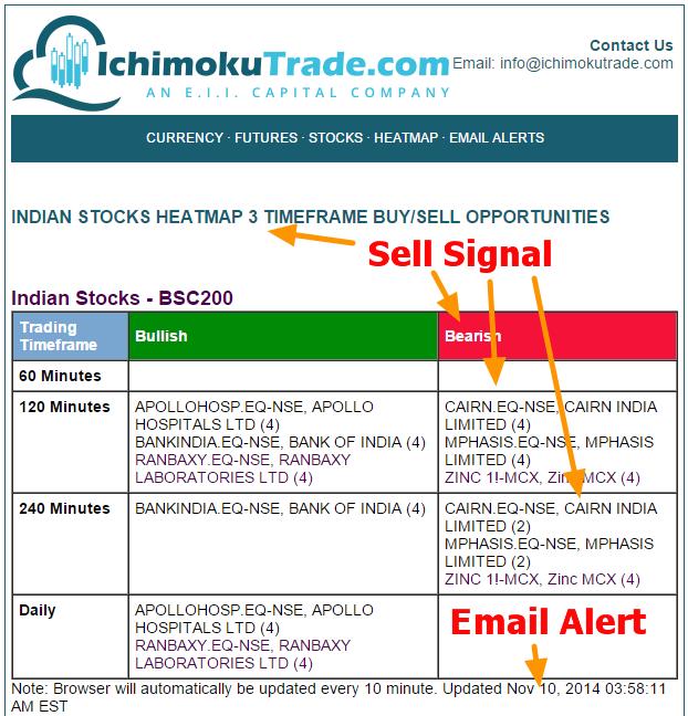 Ichimoku trading strategies in hindi