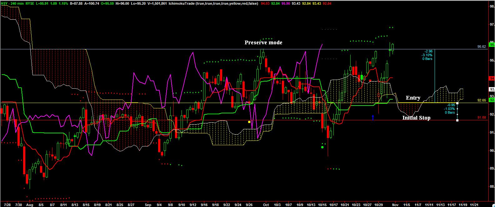 weekly_stock_10_31_14_chart