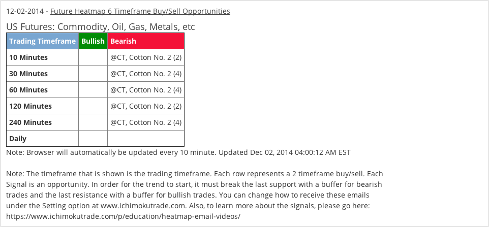 Cotton Email Alerts