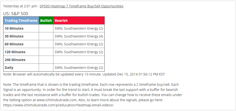 SWN  7xSell Email Alert