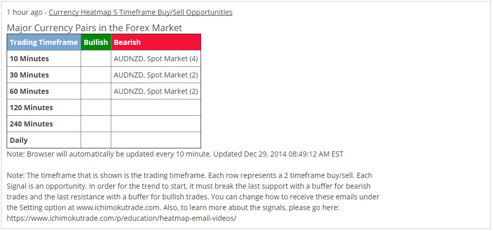 AUDNZD Email Alert Wk 5 Dec 2014