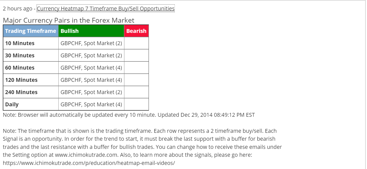 GBPCHF EMAIL ALERT