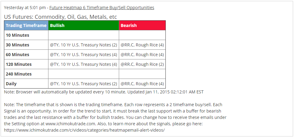 .ZN email alert