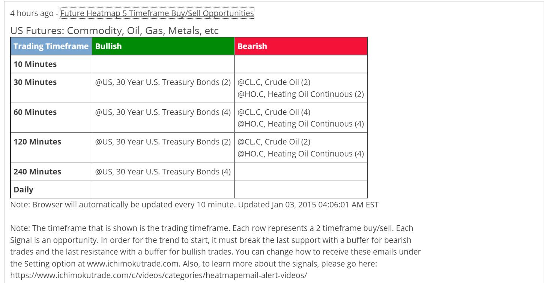 heating oil email alert