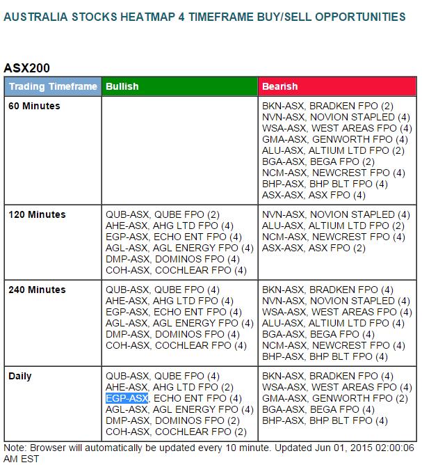 EGP-ASX - 4h bo alert