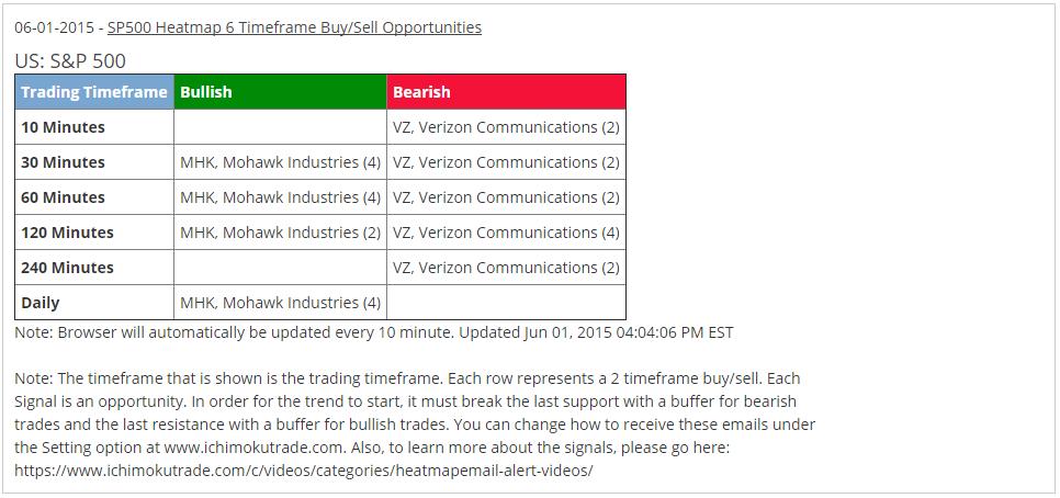 VZ Email Alert