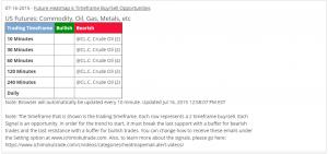 Crude Oil email alert