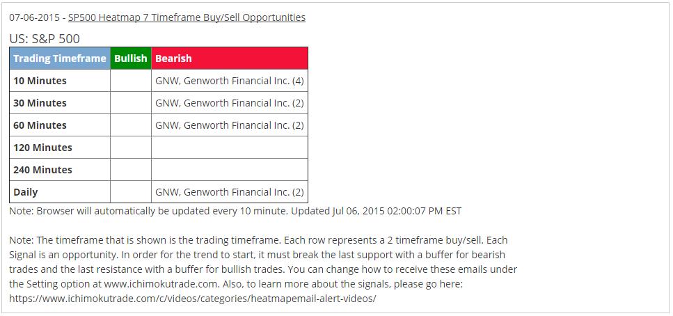 Genworth stock options