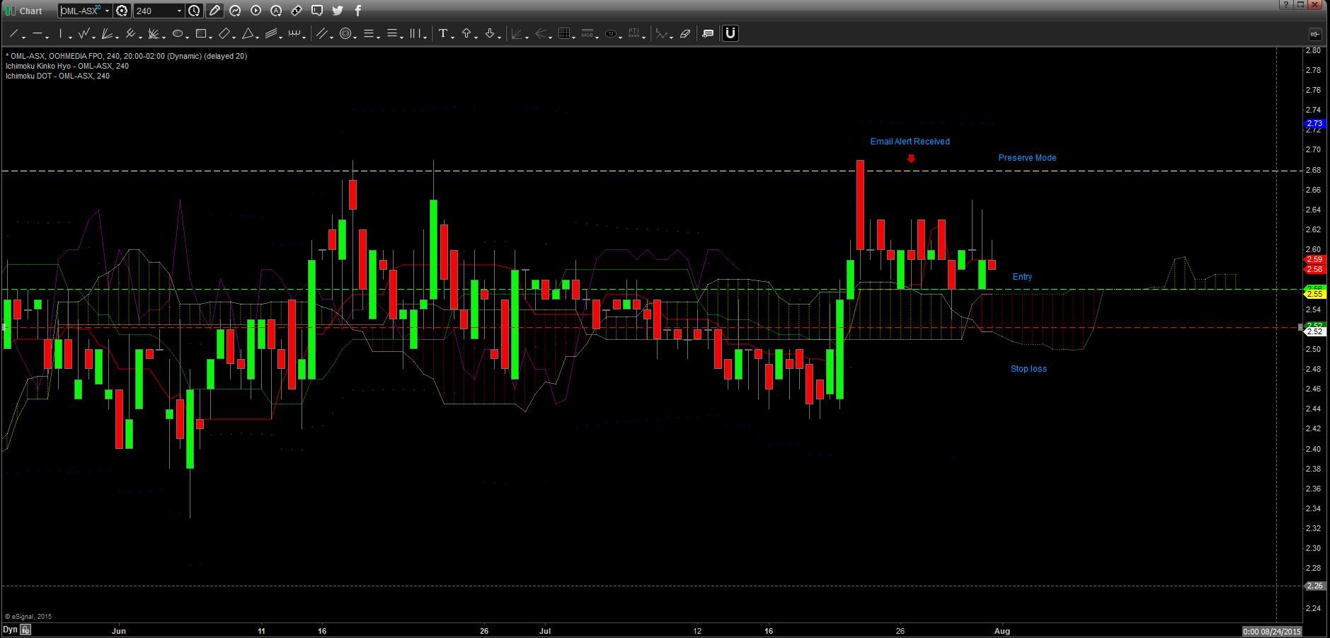 OML-ASX 240M chart